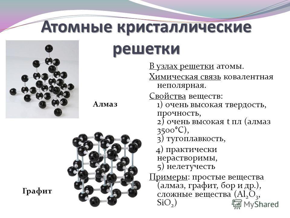 Атомные кристаллические решетки В узлах решетки атомы. Химическая связь ковалентная неполярная. Свойства веществ: 1) очень высокая твердость, прочность, 2) очень высокая t пл (алмаз 3500°С), 3) тугоплавкость, 4) практически нерастворимы, 5) нелетучес