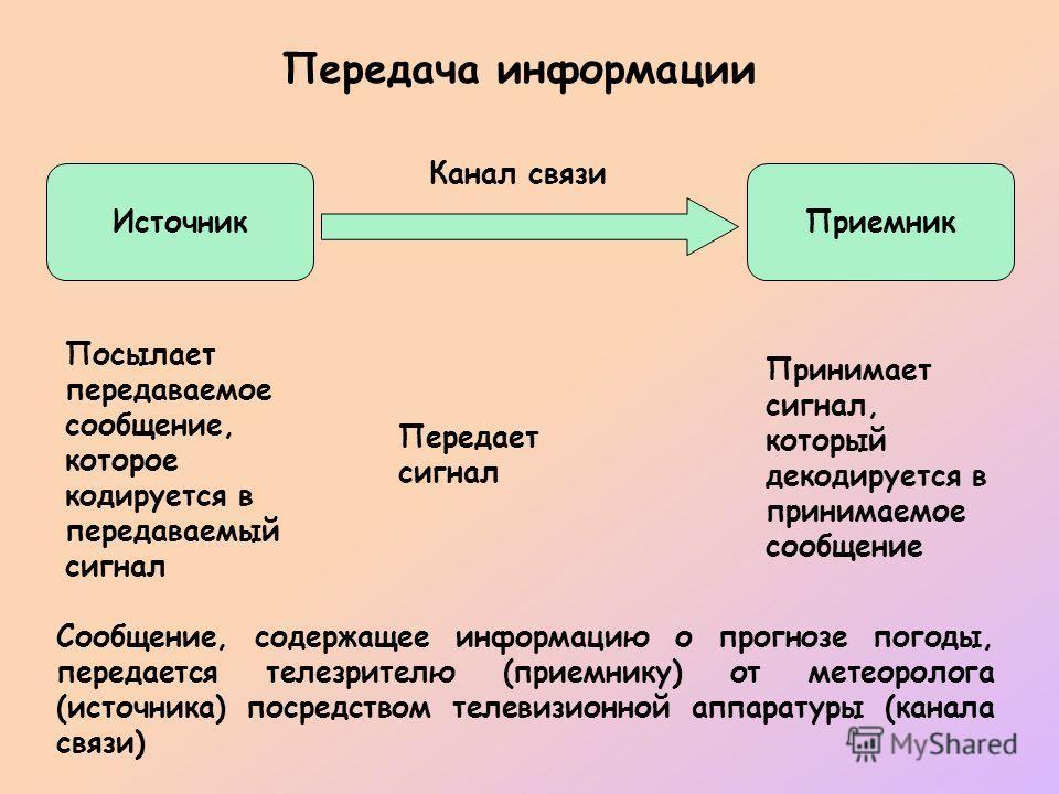 ИсточникПриемник Канал связи Передача информации Посылает передаваемое сообщение, которое кодируется в передаваемый сигнал Передает сигнал Принимает сигнал, который декодируется в принимаемое сообщение Сообщение, содержащее информацию о прогнозе пого