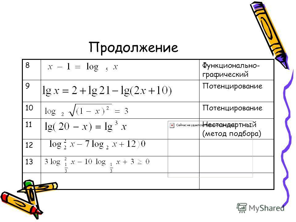 Продолжение 13 12 Нестандартный (метод подбора) 11 Потенцирование10 Потенцирование9 Функционально- графический 8