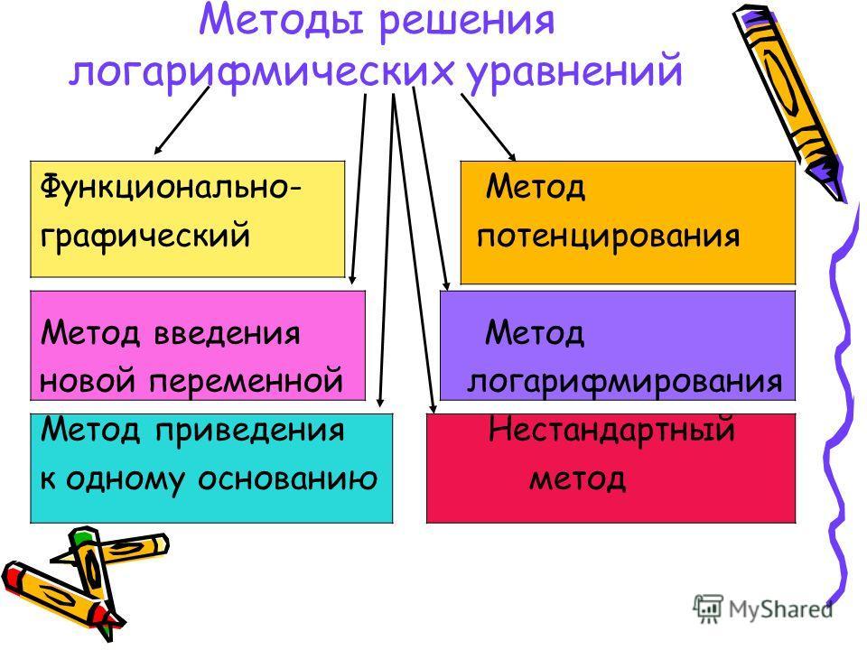 Методы решения логарифмических уравнений Функционально- Метод графический потенцирования Метод введения Метод новой переменной логарифмирования Метод приведения Нестандартный к одному основанию метод