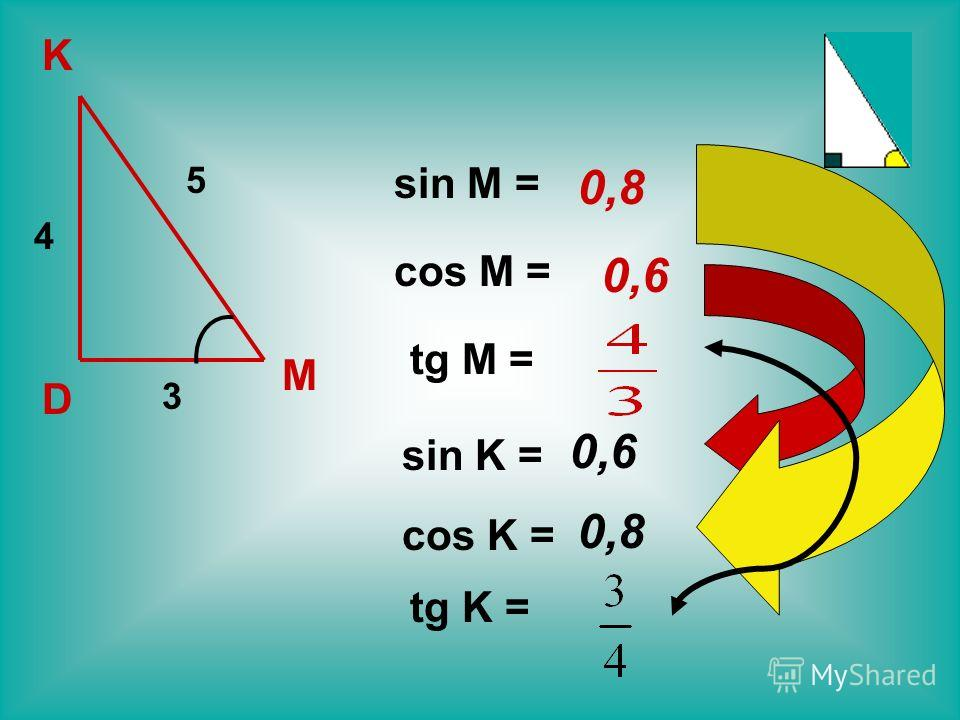 D M K 3 5 4 sin M = cos M = tg M = sin K = cos K = tg K = 0,8 0,6 0,8