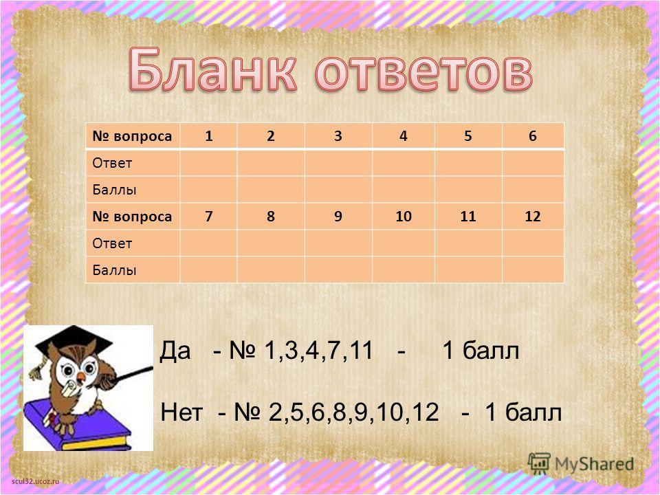 scul32.ucoz.ru вопроса123456 Ответ Баллы вопроса789101112 Ответ Баллы Да - 1,3,4,7,11 - 1 балл Нет - 2,5,6,8,9,10,12 - 1 балл