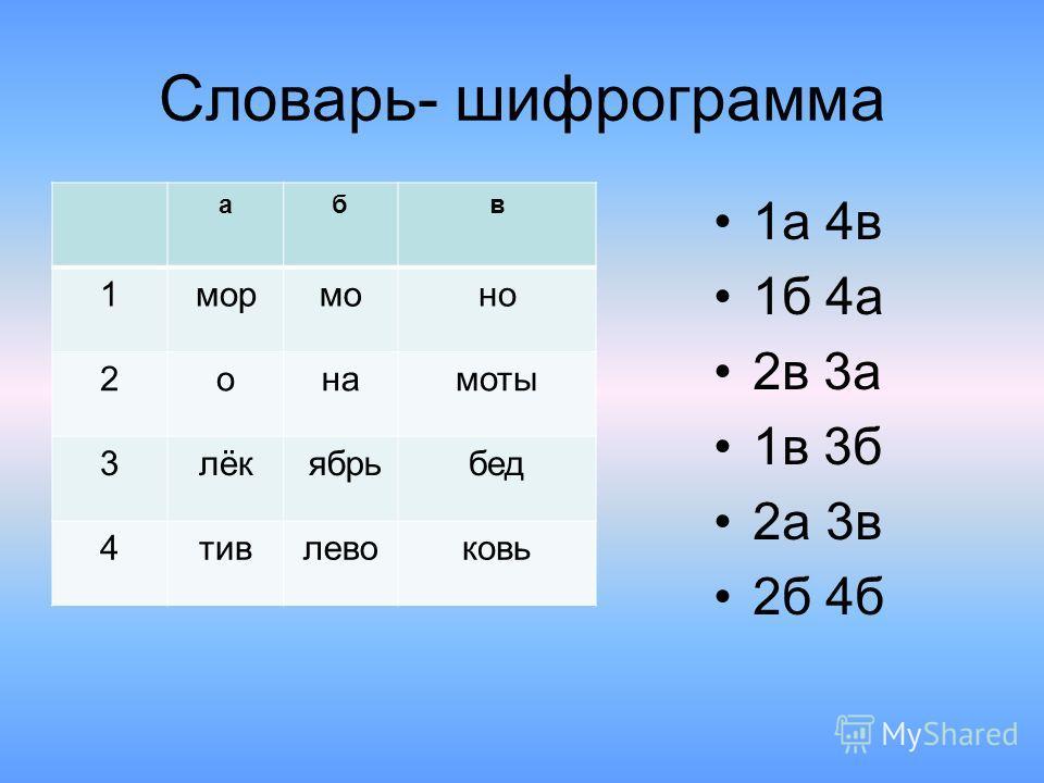 Словарь- шифрограмма абв 1мормоно 2онамоты 3лёк ябрьбед 4тивлевоковь 1а 4в 1б 4а 2в 3а 1в 3б 2а 3в 2б 4б