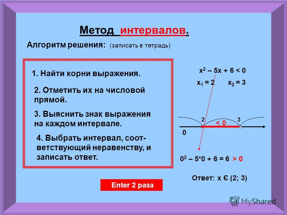 Рассмотрим еще один пример: x 2 + 2х + 6 > 0 Это выражение не имеет корней !!! Значит парабола НЕ пересекает ось Х !!! Enter Вся парабола выше оси, значит выражение всегда положительно !!! Ответ: х є (- ; + ) Enter