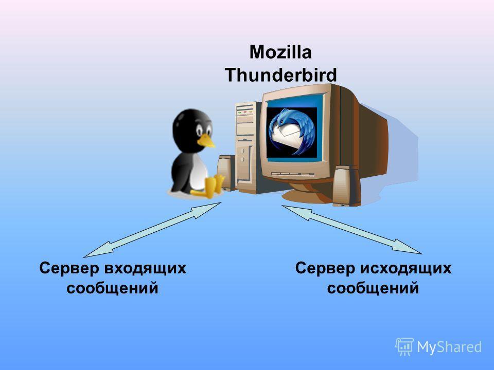 Mozilla Thunderbird Сервер исходящих сообщений Сервер входящих сообщений
