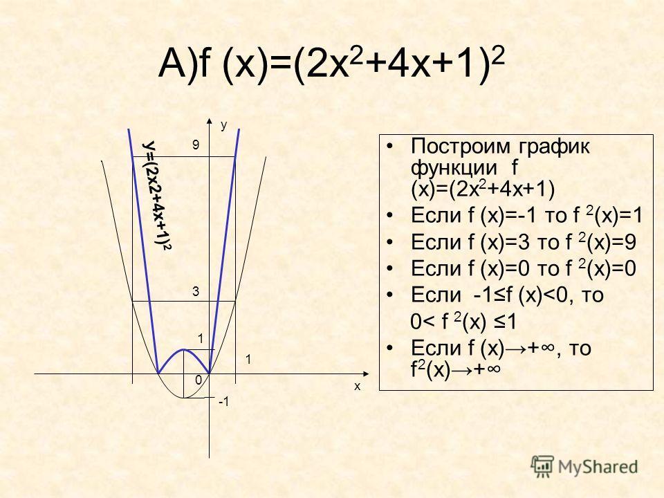 А)f (x)=(2х 2 +4х+1) 2 Построим график функции f (x)=(2х 2 +4х+1) Если f (x)=-1 то f 2 (x)=1 Если f (x)=3 то f 2 (x)=9 Если f (x)=0 то f 2 (x)=0 Если -1f (x)