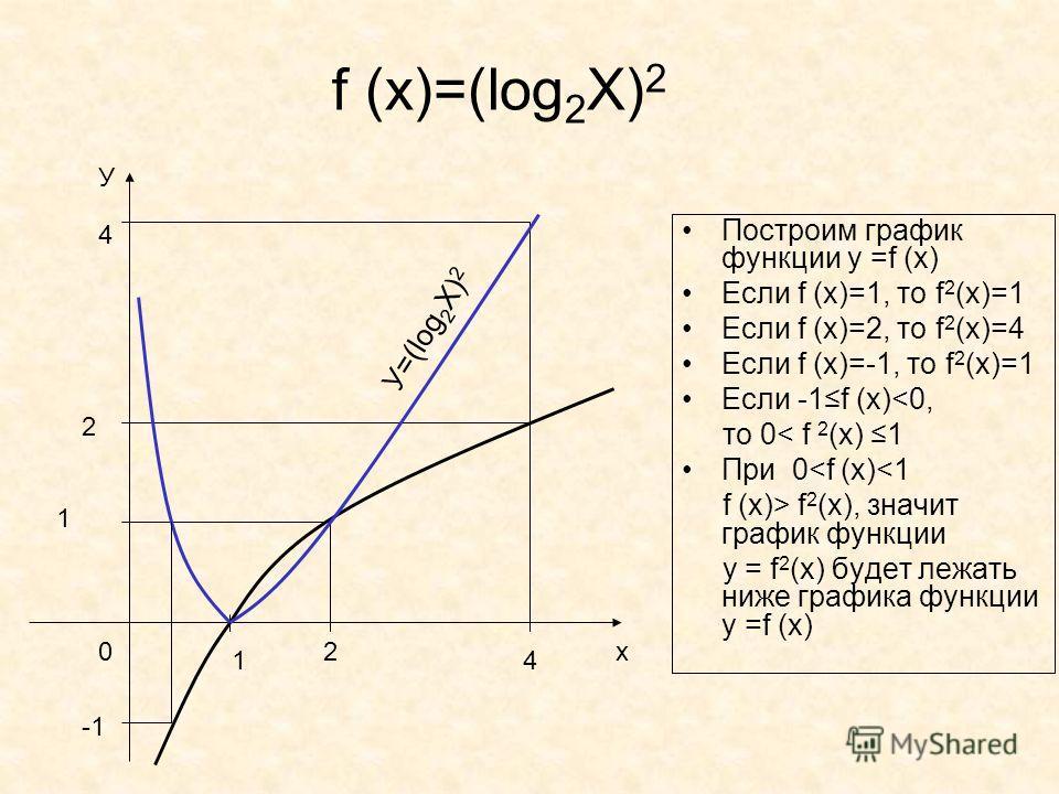 f (x)=(log 2 X) 2 1 1 0х У У=(log 2 X) 2 2 2 4 Построим график функции у =f (x) Если f (x)=1, то f 2 (x)=1 Если f (x)=2, то f 2 (x)=4 Если f (x)=-1, то f 2 (x)=1 Если -1f (x)