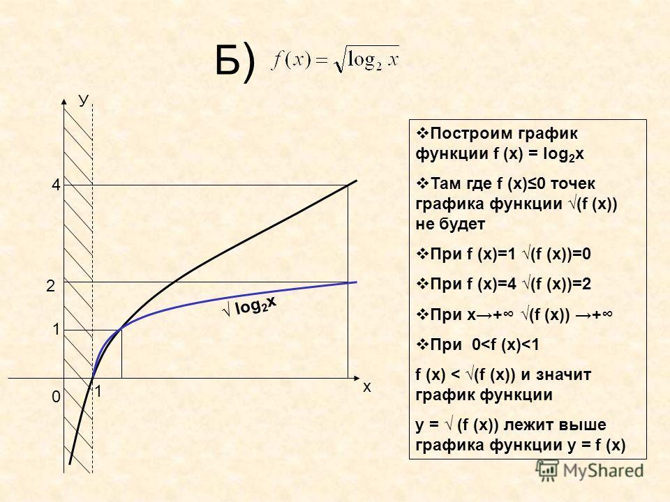 Б)Б) 1 4 Построим график функции f (x) = log 2 x Там где f (x)0 точек графика функции (f (x)) не будет При f (x)=1 (f (x))=0 При f (x)=4 (f (x))=2 При х+ (f (x)) + При 0