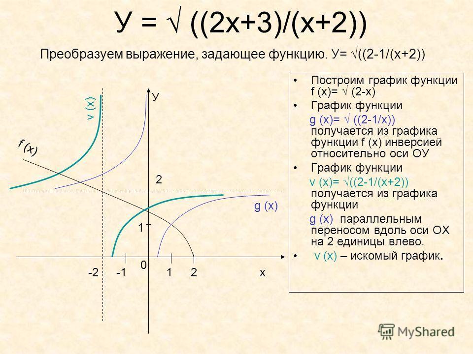 У = ((2x+3)/(x+2)) Построим график функции f (x)= (2-х) График функции g (x)= ((2-1/х)) получается из графика функции f (x) инверсией относительно оси ОУ График функции v (x)= ((2-1/(х+2)) получается из графика функции g (x) параллельным переносом вд