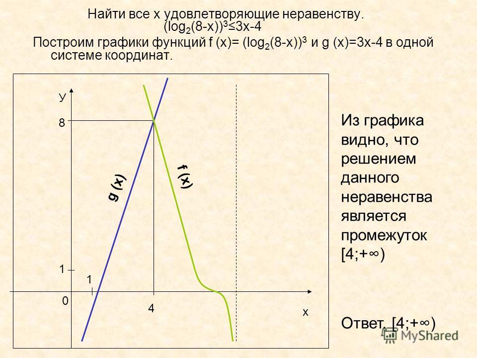 Найти все х удовлетворяющие неравенству. (log 2 (8-x)) 3 3x-4 Построим графики функций f (x)= (log 2 (8-x)) 3 и g (x)=3x-4 в одной системе координат. 4 8 х У 0 1 1 g (x) f (x) Из графика видно, что решением данного неравенства является промежуток [4;