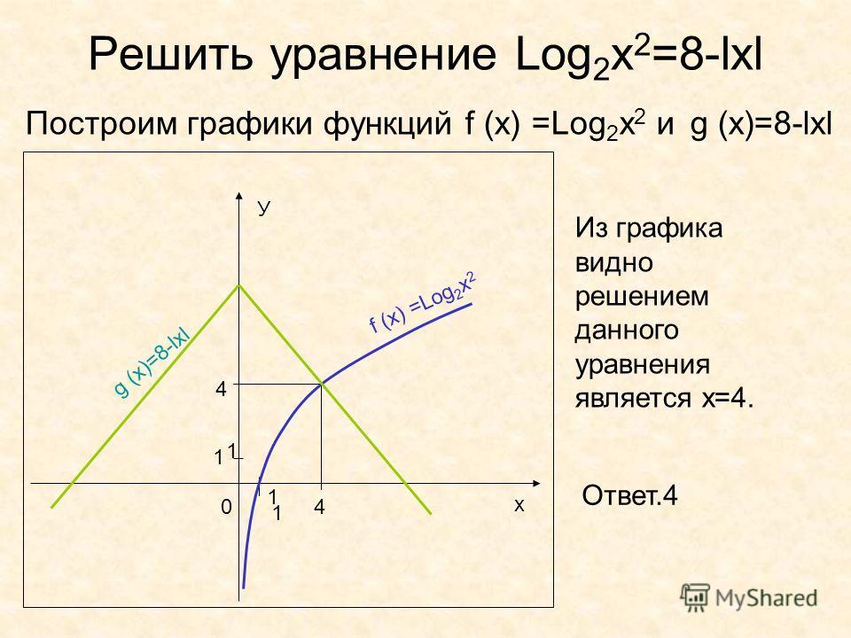 Решить уравнение Log 2 x 2 =8-lxl Построим графики функций f (x) =Log 2 x 2 и g (x)=8-lxl х У 0 1 1 f (x) =Log 2 x 2 g (x)=8-lxl 4 4 Из графика видно решением данного уравнения является х=4. Ответ.4 1 1
