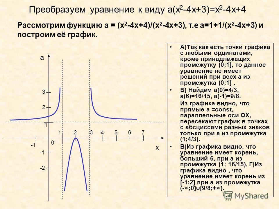 Преобразуем уравнение к виду а(х 2 -4х+3)=х 2 -4х+4 А)Так как есть точки графика с любыми ординатами, кроме принадлежащих промежутку (0;1], то данное уравнение не имеет решений при всех а из промежутка (0;1]. Б) Найдём а(0)=4/3, а(6)=16/15, а(-1)=9/8
