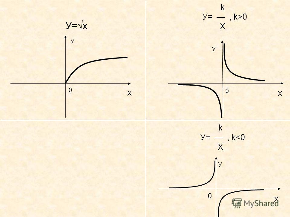 Х У 0 У=х Х У 0 k У=, k>0 Х Х У 0 k У=, k