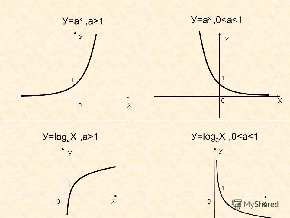 У=а х,а>1 У=а х,0