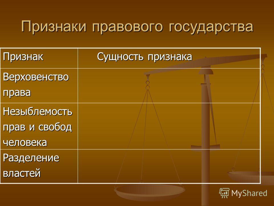 Признаки правового государства Признак Сущность признака Сущность признака Верховенствоправа Незыблемость прав и свобод человека Разделениевластей