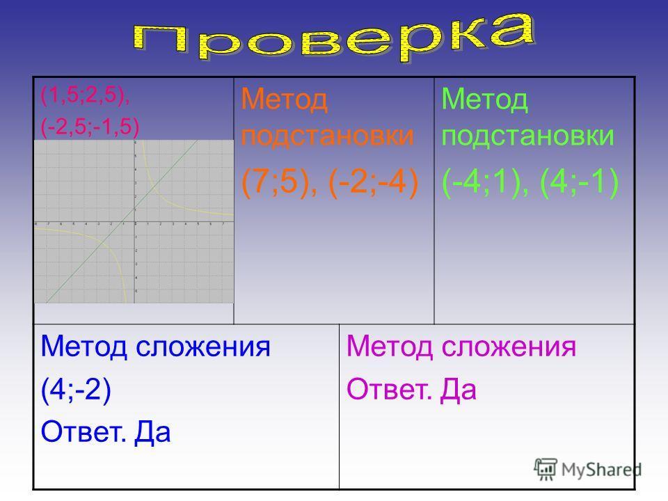 (1,5;2,5), (-2,5;-1,5) Метод подстановки (7;5), (-2;-4) Метод подстановки (-4;1), (4;-1) Метод сложения (4;-2) Ответ. Да Метод сложения Ответ. Да
