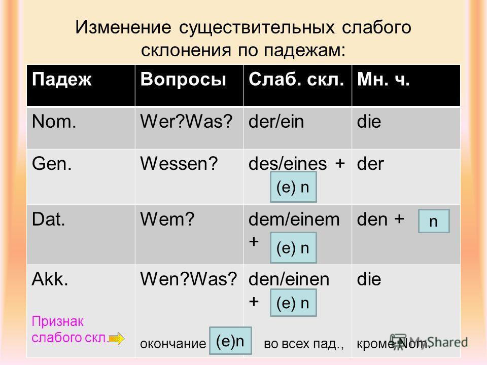 Изменение существительных слабого склонения по падежам: ПадежВопросыСлаб. скл.Мн. ч. Nom.Wer?Was?der/eindie Gen.Wessen?des/eines +der Dat.Wem?dem/einem + den + Akk. Признак слабого скл. Wen?Was? окончание den/einen + во всех пад., die кроме Nom. (e)