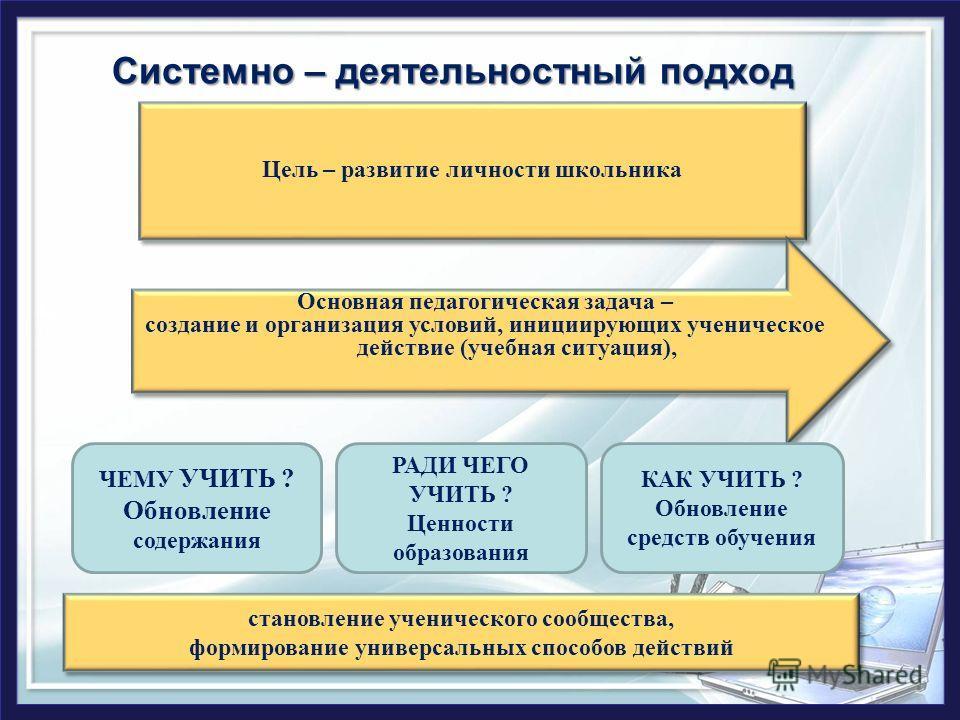 Системно – деятельностный подход Цель – развитие личности школьника Основная педагогическая задача – создание и организация условий, инициирующих ученическое действие (учебная ситуация), Основная педагогическая задача – создание и организация условий
