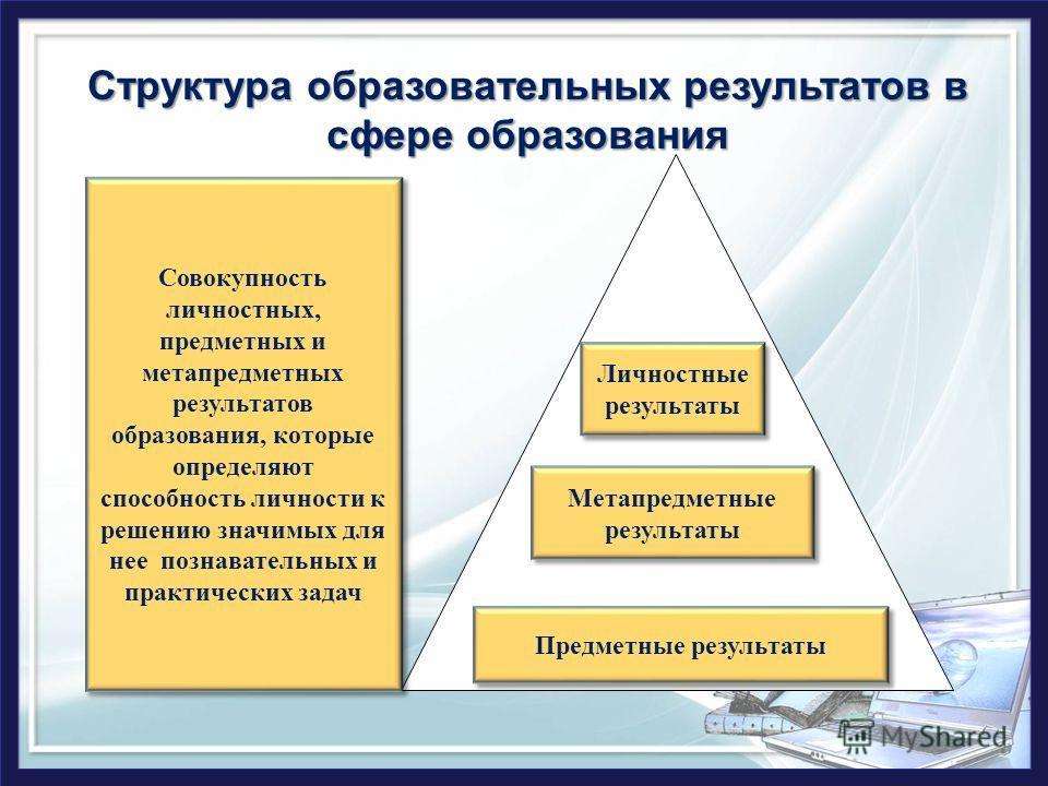 Структура образовательных результатов в сфере образования Предметные результаты Метапредметные результаты Личностные результаты Совокупность личностных, предметных и метапредметных результатов образования, которые определяют способность личности к ре
