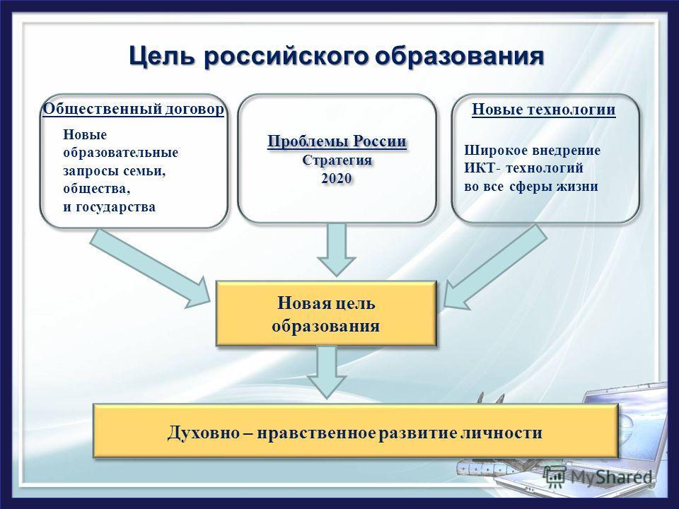 Новая цель образования Новые образовательные запросы семьи, общества, и государства Общественный договор Проблемы России Стратегия 2020 Проблемы России Стратегия 2020 Широкое внедрение ИКТ- технологий во все сферы жизни Новые технологии Цель российск
