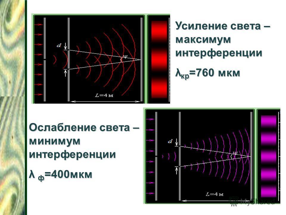 Усиление света – максимум интерференции λ кр =760 мкм Ослабление света – минимум интерференции λ ф =400мкм