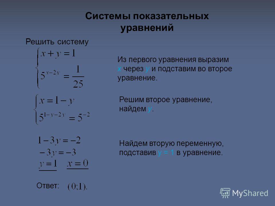 Системы показательных уравнений Решить систему Из первого уравнения выразим x через y и подставим во второе уравнение. Решим второе уравнение, найдем y. Найдем вторую переменную, подставив y = 1 в уравнение. Ответ: