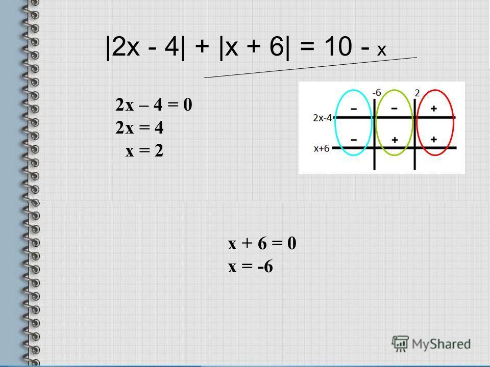 |2x - 4| + |x + 6| = 10 - х х + 6 = 0 х = -6 2х – 4 = 0 2х = 4 х = 2