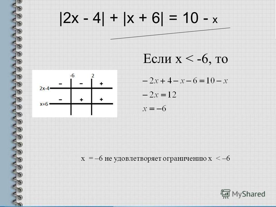 |2x - 4| + |x + 6| = 10 - х Если х < -6, то x = –6 не удовлетворяет ограничению x < –6