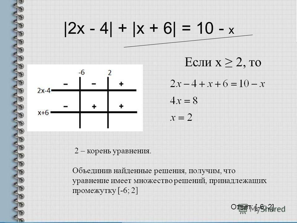 |2x - 4| + |x + 6| = 10 - х Если х 2, то 2 – корень уравнения. Объединив найденные решения, получим, что уравнение имеет множество решений, принадлежащих промежутку [-6; 2] Ответ: [-6; 2].