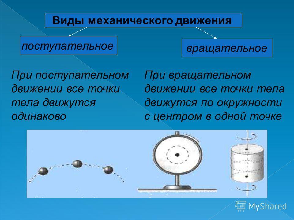 Виды механического движения поступательное вращательное При поступательном движении все точки тела движутся одинаково При вращательном движении все точки тела движутся по окружности с центром в одной точке