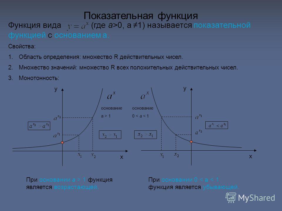 Свойства: 1.Область определения: множество R действительных чисел. 2.Множество значений: множество R всех положительных действительных чисел. 3.Монотонность: Показательная функция Функция вида (где a >0, a 1) называется показательной функцией с основ