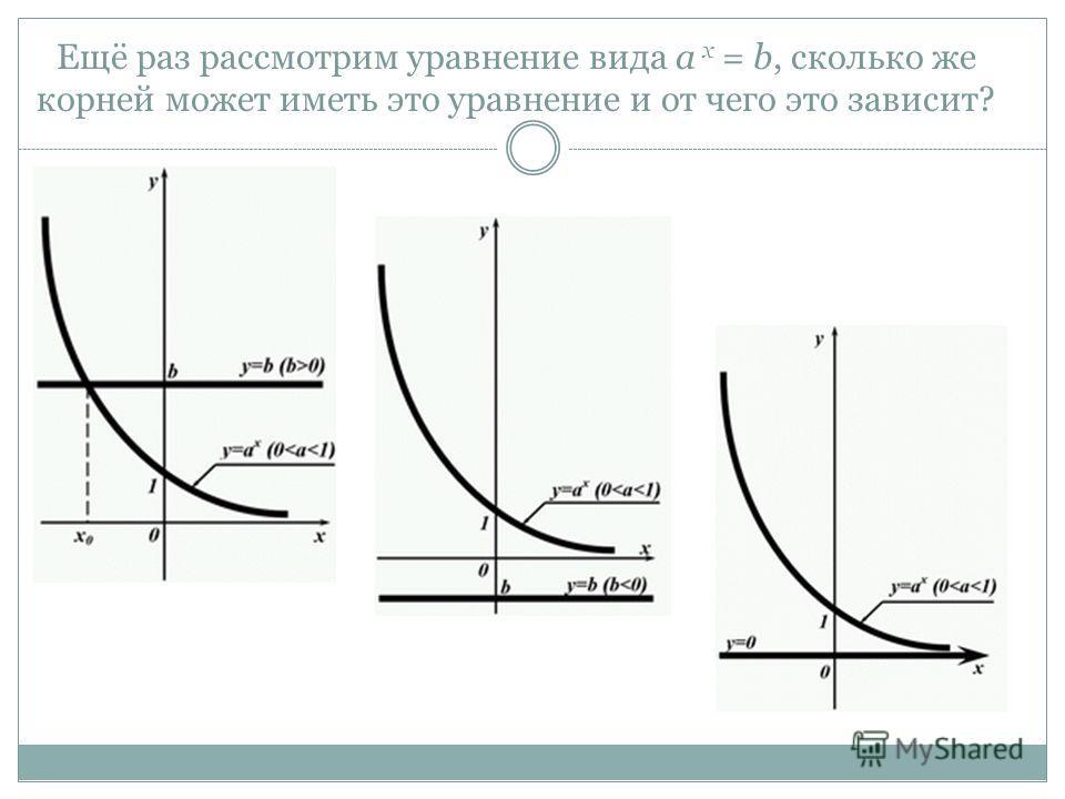Ещё раз рассмотрим уравнение вида a х = b, сколько же корней может иметь это уравнение и от чего это зависит?
