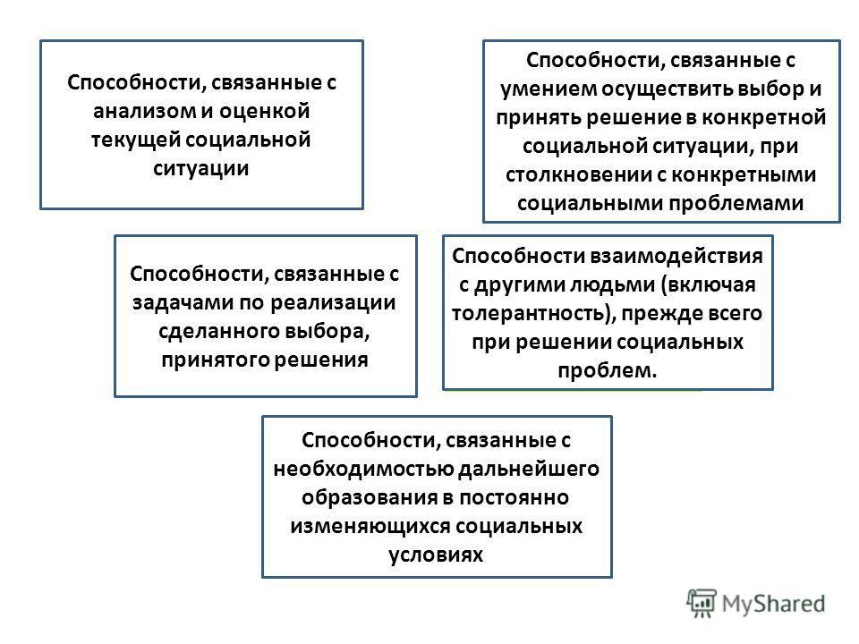Исследовательс кая компетентность Компетентность социального выбора Компетентность социального действия Коммуникативна я компетентность Учебная компетентность Способности, связанные с анализом и оценкой текущей социальной ситуации Способности, связан