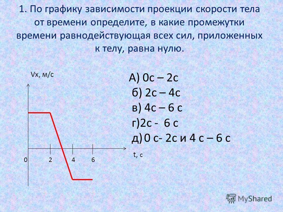 1. По графику зависимости проекции скорости тела от времени определите, в какие промежутки времени равнодействующая всех сил, приложенных к телу, равна нулю. Vx, м/с t, с 0 2 4 6 А) 0с – 2с б) 2с – 4с в) 4с – 6 с г)2с - 6 с д) 0 с- 2с и 4 с – 6 c