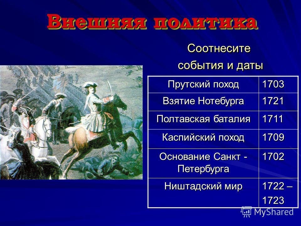 Внешняя политика Прутский поход 1703 Взятие Нотебурга 1721 Полтавская баталия 1711 Каспийский поход 1709 Основание Санкт - Петербурга 1702 Ништадский мир 1722 – 1723 Соотнесите события и даты Соотнесите события и даты