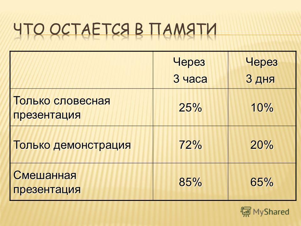 Через 3 часа Через 3 дня Только словесная презентация 25%10% Только демонстрация 72%20% Смешанная презентация 85%65%