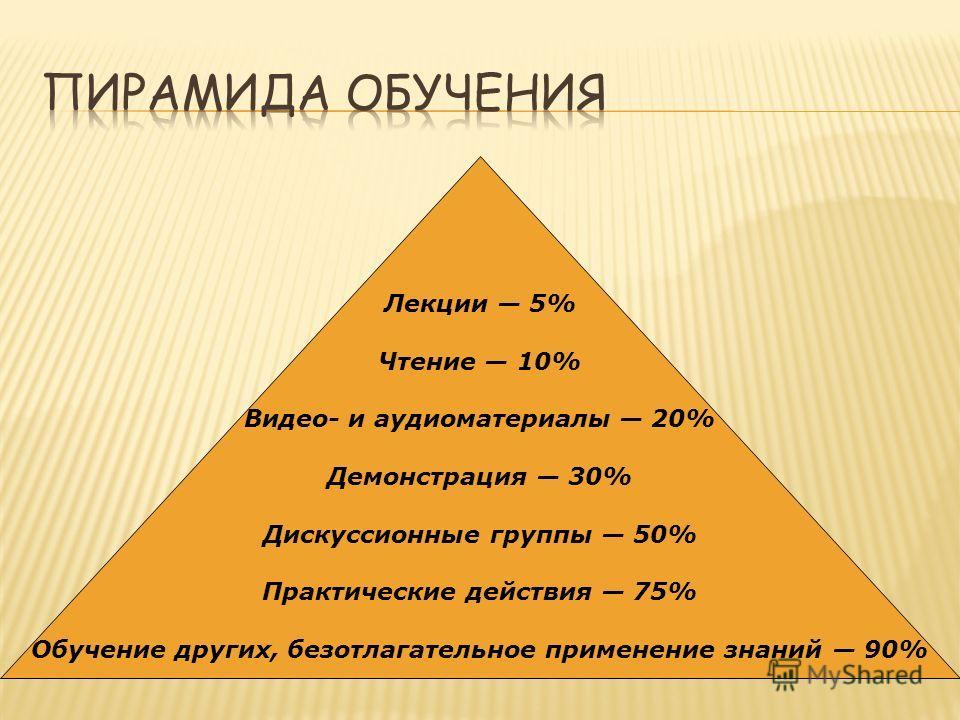 Лекции 5% Чтение 10% Видео- и аудиоматериалы 20% Демонстрация 30% Дискуссионные группы 50% Практические действия 75% Обучение других, безотлагательное применение знаний 90%