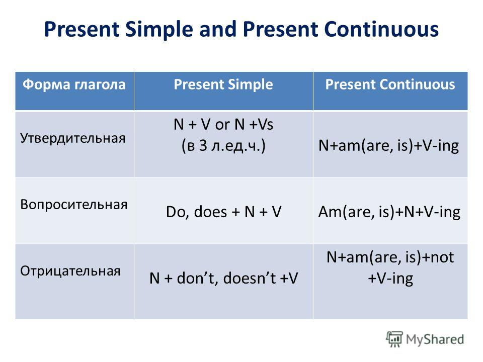 Present Simple and Present Continuous Форма глаголаPresent SimplePresent Continuous Утвердительная N + V or N +Vs (в 3 л.ед.ч.)N+am(are, is)+V-ing Вопросительная Do, does + N + VAm(are, is)+N+V-ing Отрицательная N + dont, doesnt +V N+am(are, is)+not