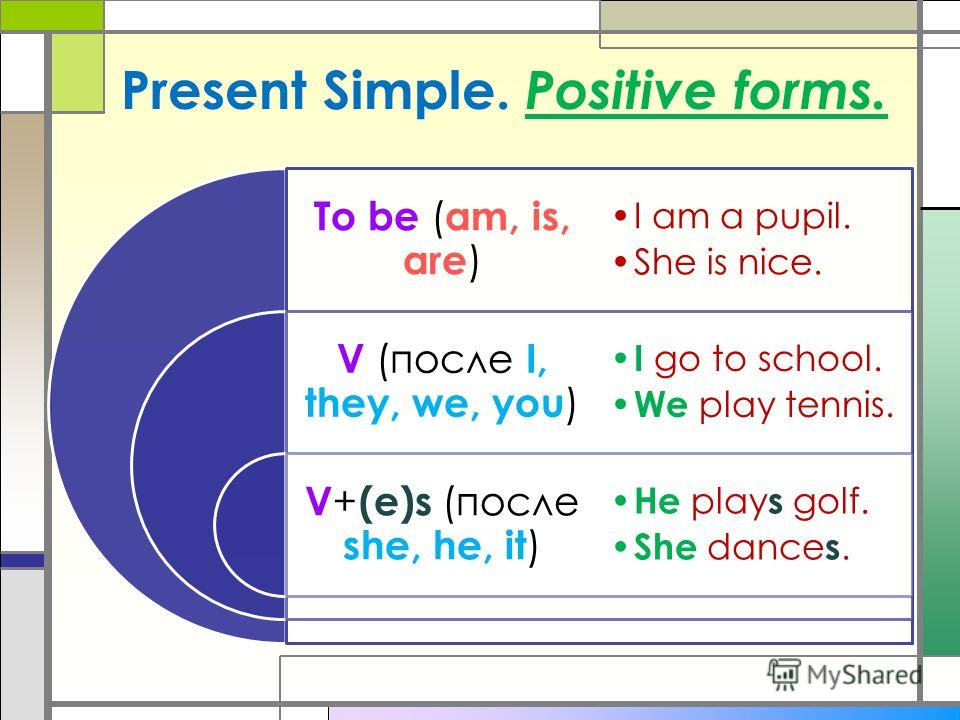 Present Simple. Positive forms. To be ( am, is, are ) V (после I, they, we, you ) V + (e)s (после she, he, it ) I am a pupil. She is nice. I go to school. We play tennis. He play s golf. She dance s.