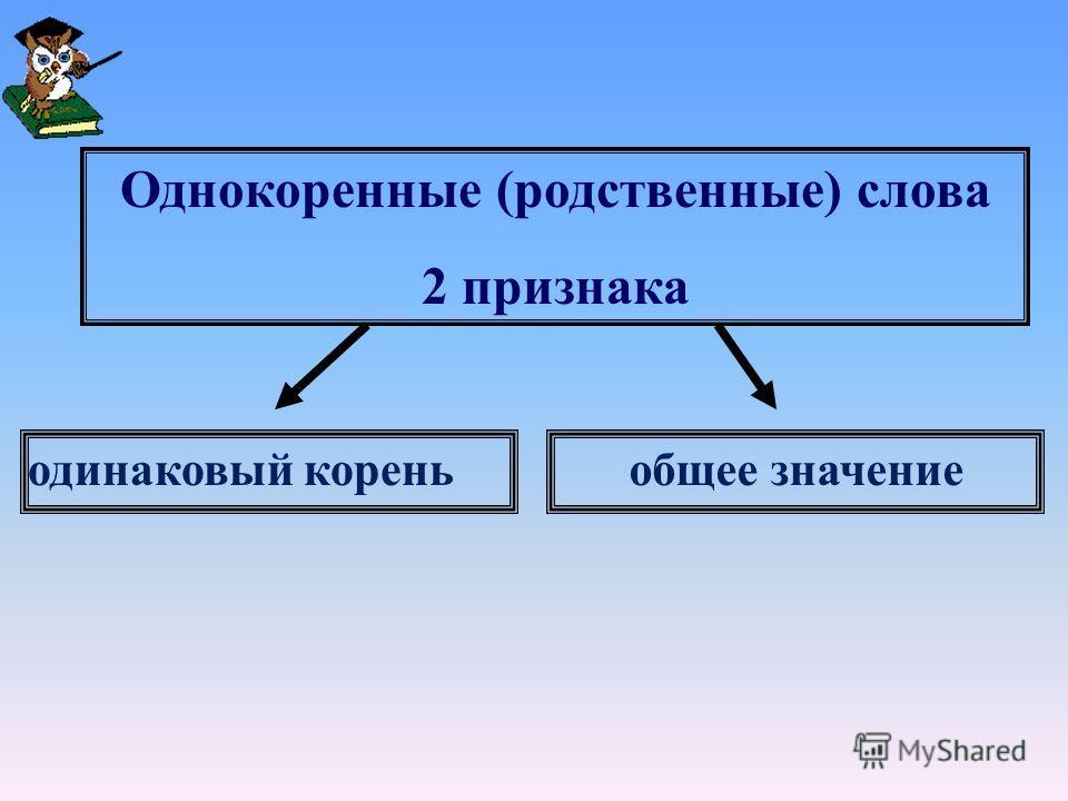 Однокоренные (родственные) слова 2 признака одинаковый кореньобщее значение