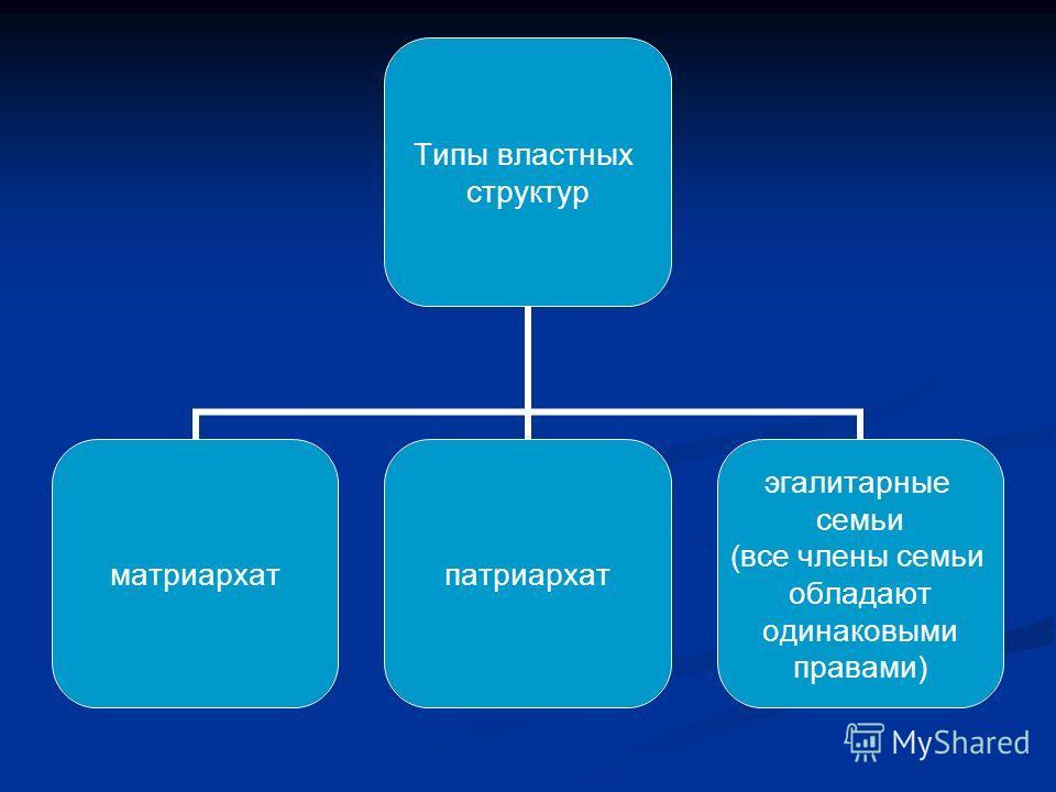 Типы властных структур матриархатпатриархат эгалитарные семьи (все члены семьи обладают одинаковыми правами)
