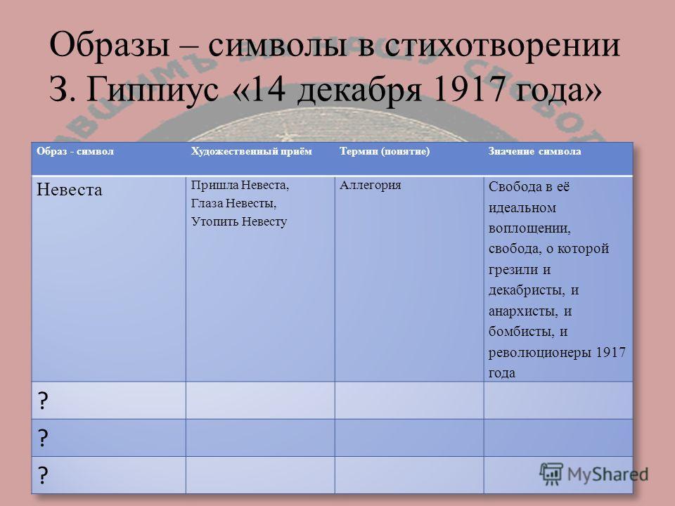 Образы – символы в стихотворении З. Гиппиус «14 декабря 1917 года»