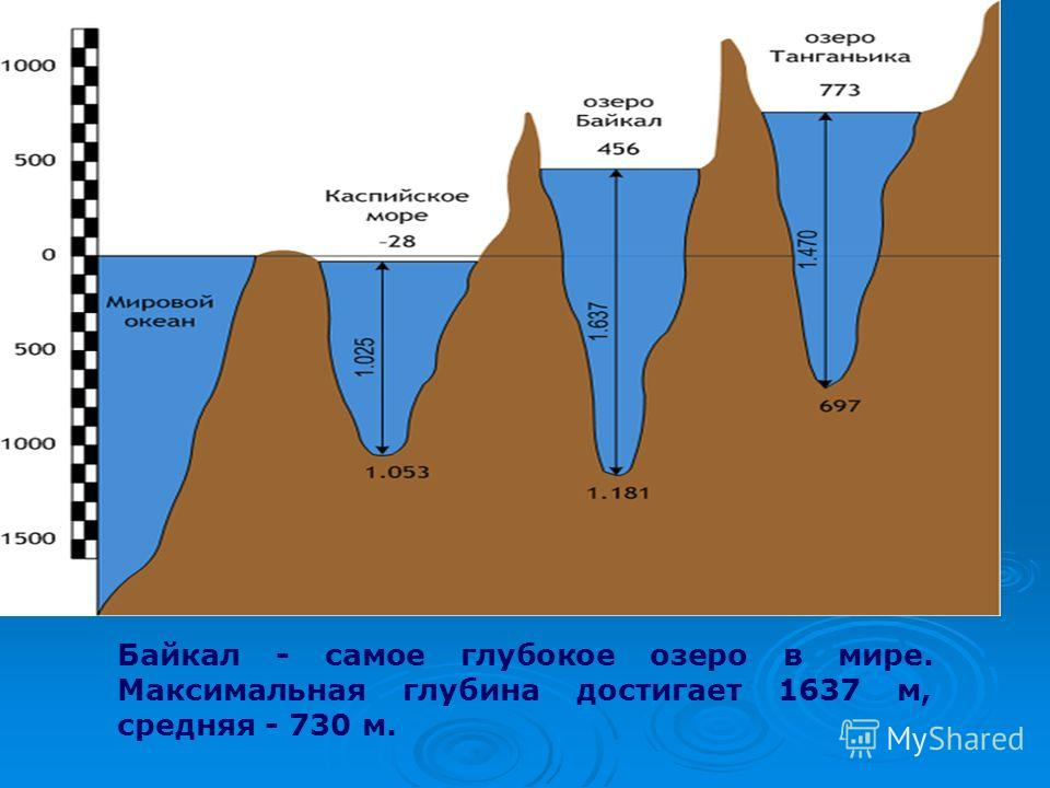 Байкал - самое глубокое озеро в мире. Максимальная глубина достигает 1637 м, средняя - 730 м.