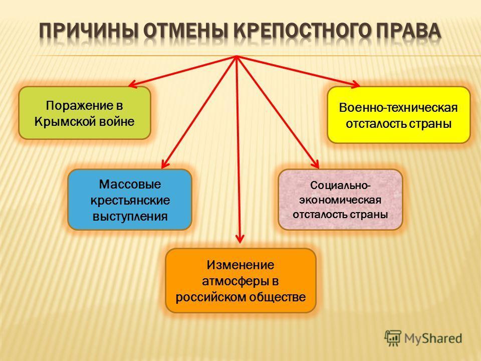 Поражение в Крымской войне Военно-техническая отсталость страны Массовые крестьянские выступления Социально- экономическая отсталость страны Изменение атмосферы в российском обществе