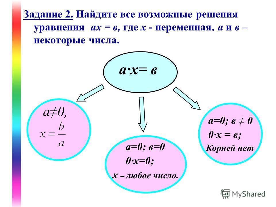 Задание 2. Найдите все возможные решения уравнения ах = в, где х - переменная, а и в – некоторые числа. ах= в а0, а=0; в=0 0х=0; х – любое число. а=0; в 0 0х = в; Корней нет