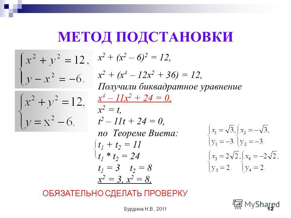 Бурдина Н.В., 201112 МЕТОД ПОДСТАНОВКИ х 2 + (х 2 – 6) 2 = 12, х 2 + (х 4 – 12х 2 + 36) = 12, Получили биквадратное уравнение х 4 – 11х 2 + 24 = 0, х 2 = t, t 2 – 11t + 24 = 0, по Теореме Виета: t 1 + t 2 = 11 t 1 * t 2 = 24 t 1 = 3 t 2 = 8 х 2 = 3,
