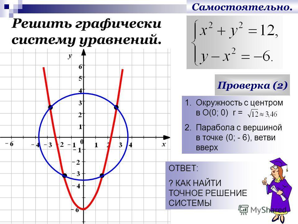 Бурдина Н.В., 20113 Самостоятельно. Решить графически систему уравнений. Проверка (2) ОТВЕТ: ? КАК НАЙТИ ТОЧНОЕ РЕШЕНИЕ СИСТЕМЫ 1.Окружность с центром в О(0; 0) r = 2.Парабола с вершиной в точке (0; - 6), ветви вверх