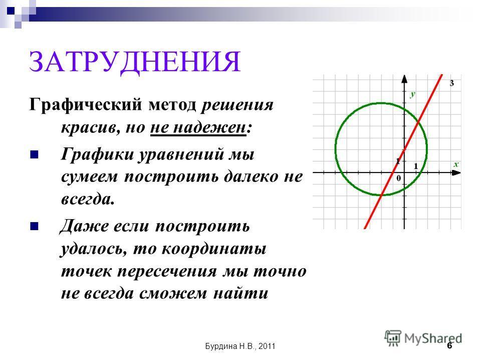 Бурдина Н.В., 20116 ЗАТРУДНЕНИЯ Графический метод решения красив, но не надежен: Графики уравнений мы сумеем построить далеко не всегда. Даже если построить удалось, то координаты точек пересечения мы точно не всегда сможем найти