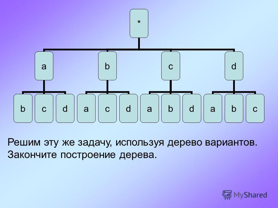 * a bcd b acd c abd d abc Решим эту же задачу, используя дерево вариантов. Закончите построение дерева.