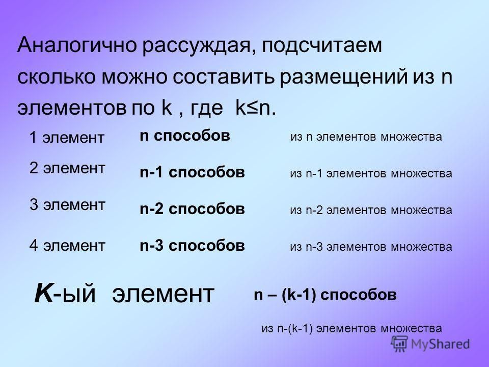 Аналогично рассуждая, подсчитаем сколько можно составить размещений из n элементов по k, где kn. 1 элемент 2 элемент 3 элемент 4 элемент K-ый элемент n способов n-1 способов n-2 способов n-3 способов n – (k-1) способов из n элементов множества из n-2